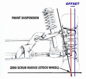 G50 Wheel Offset And Size Standards