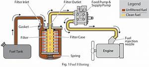 Wagoneer Fuel Filter Diagram