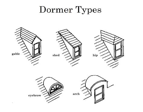 Different Types Of Dormers so what s all the buzz surrounding bungalows in california
