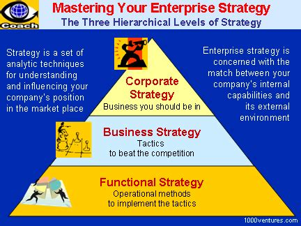 business strategy strategy formulation strategic management how to select and implement the best suited strategy