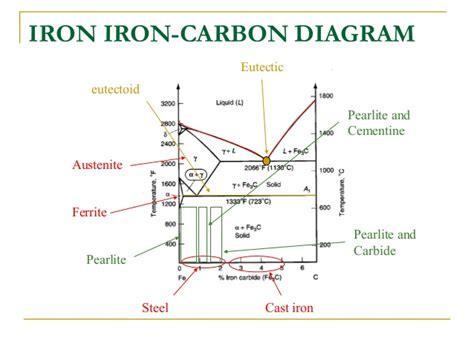 iron carbon equilibrium diagram explanation vapor pressure
