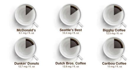 Caffeine content of decaf coffee tea t e root beer. How Much Caffeine Is In Different Coffee - Business Insider
