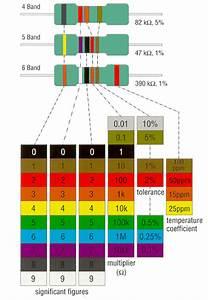 Widerstand Farben Berechnen : farbcode fuer widerstaende 7 farbkennzeichnung tabelle widerstand widerstands schl ssel ~ Themetempest.com Abrechnung