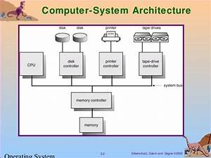 Ch2  Computer System Structure  Os