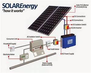 Sistem Tenaga Fotovoltaic Surya
