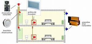 Ventilation Naturelle D Une Cave : principes de base de la ventilation ~ Premium-room.com Idées de Décoration