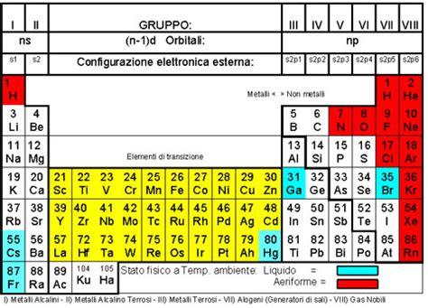 tavola periodica in italiano acquariomania tavola periodica degli elementi articoli