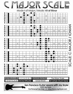 All 5 Major Scale Guitar Fretboard Patterns