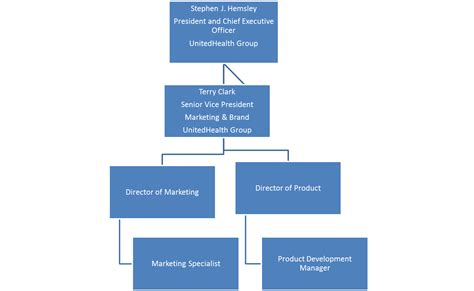 Marketing Outline And Plan