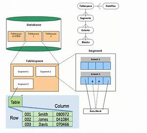 Oracle Tablespace Management
