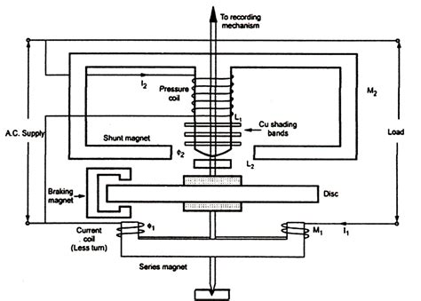 engineering notes single phase induction type energy meter