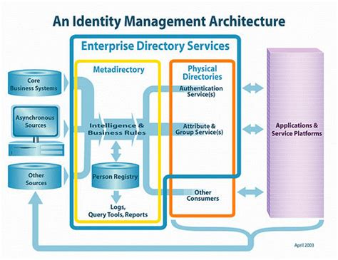 identity management system resume identity management diagram of identity management system by howdyobjects flickr photo