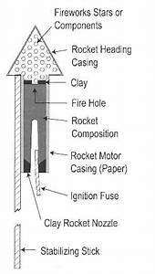 How Rockets Work And How To Use Them Safely