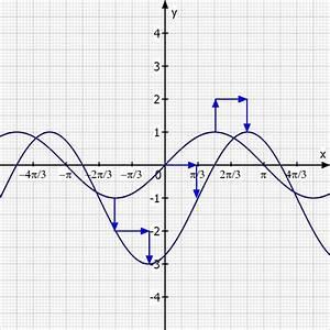 Nullstellen Berechnen Sinus : sinus kurvendiskussion von f x 2sin x 3 1 trigonometrische funktion mathelounge ~ Themetempest.com Abrechnung