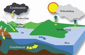 Verdunstung Wasser Berechnen Formel : verdunstung leifi physik ~ Themetempest.com Abrechnung