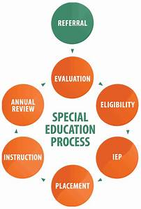 This Is A Special Education Process Chart  I Absolutely