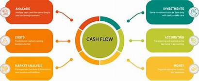 Cash Flow Forecast Calculate Business Ways Start