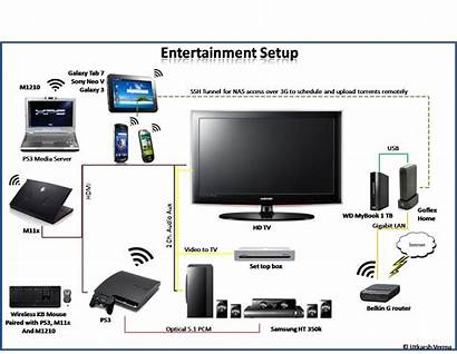 Setup Entertainment Updated