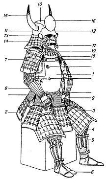 knight in armor with parts labled - Google Search   Duct