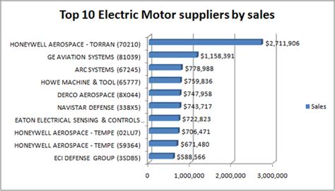 Electric Motor Suppliers by Defense Department Demand Stable For Electric Motors