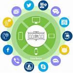 Omnichannel Communications Communication Channels Landline Connects Digitally