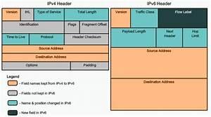 Difference Entre Catalyse Et Pyrolyse : diff rence entre ipv4 et ipv6 ~ Premium-room.com Idées de Décoration