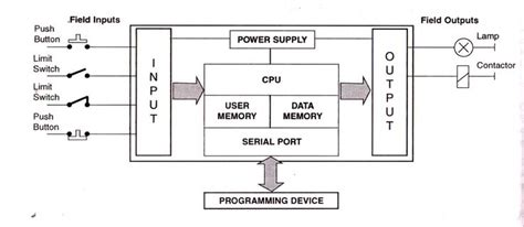 block diagram of plc plc programming