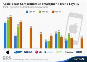 Chart: Apple Beats Competitors In Smartphone Brand Loyalty ...