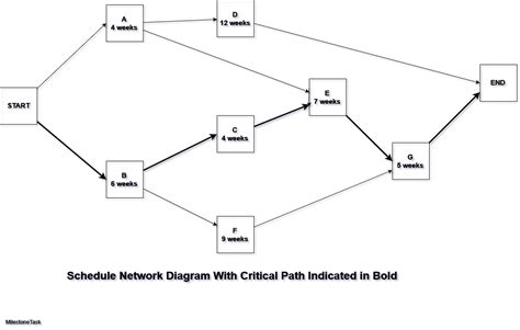 solved a project network is critical path analysis solved exle cpm technique