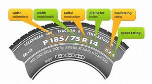 What Do Tyre Measurements Mean