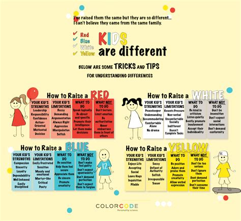 color code personality personality and learning styles how to individualize