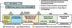 Appendix B  Overview Of The Defense Milestone System