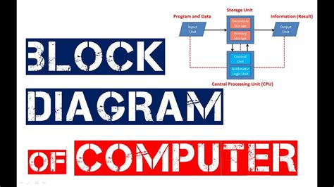 Block Diagram Computer Learners Region Youtube