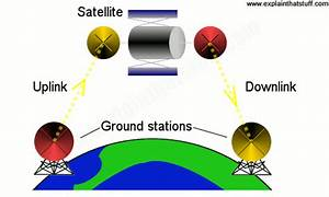 How Do Satellites Work
