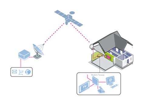 internet satellitare offerte  la connessione adsl