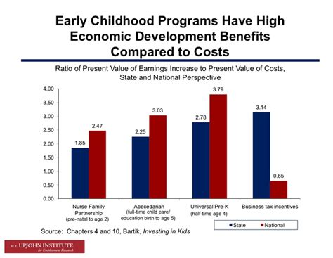 benefits of early childhood programs early childhood 507 | 1270233575088083476178f58b52a298