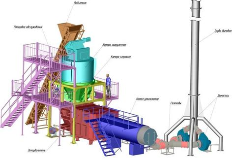 Создание тепловой электростанции на муниципальных отходах