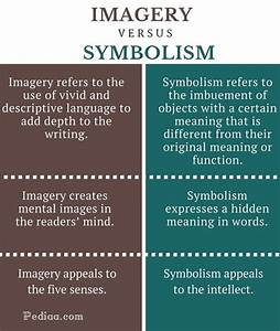 What is the difference between symbolism and imagery?