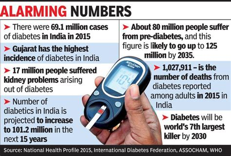 diabetes  catching  young ahmedabad news times