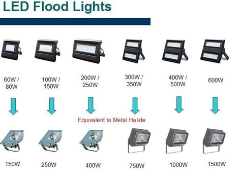 led flood lights vs halogen picture pixelmari