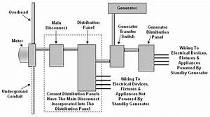 Automatic Backup Generator Transfer Switch Wiring Diagram