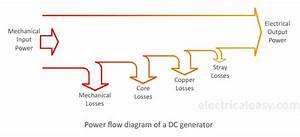Losses In A Dc Generator And Dc Motor