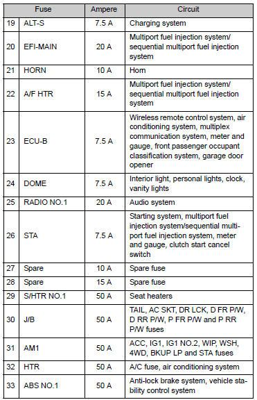 2008 Tacoma Fuse Box Diagram by Toyota Tacoma Owners Manual Checking And Replacing Fuses