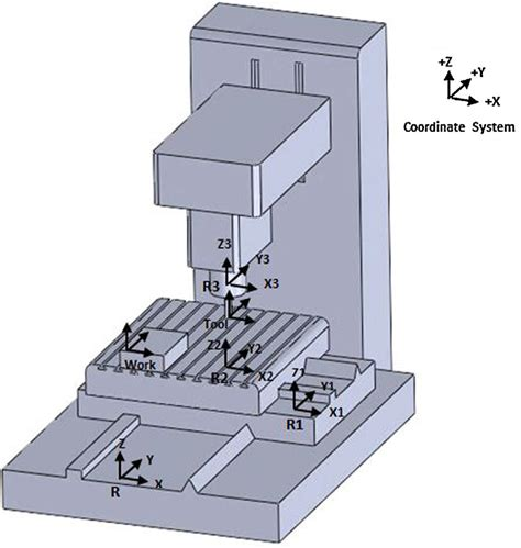 Cnc Machine Axi Diagram by Schematic Of Table And Tool Coordinate Systems For 3 Axis