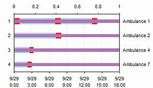 Excel 2010 Gantt Chart Add In Easier Gantt Chart For Repeated Tasks Peltier Tech Blog