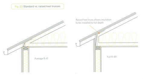 raised heel truss design raised heel truss true built home