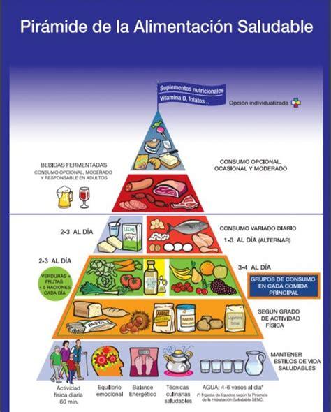 nueva piramide nutricional necesita mejorar miplato