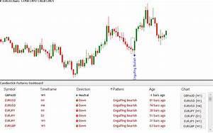High Probability Chart Patterns Forex Post Zigzag V2 Close Indicator Forexobroker