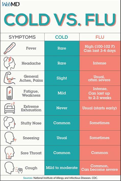 flu     images  pinterest