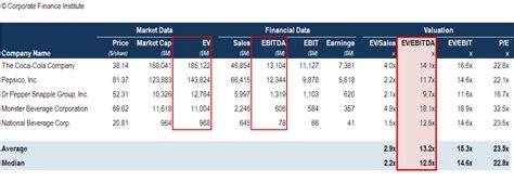 EBITDA Multiple - Formula, Calculator, and Use in Valuation